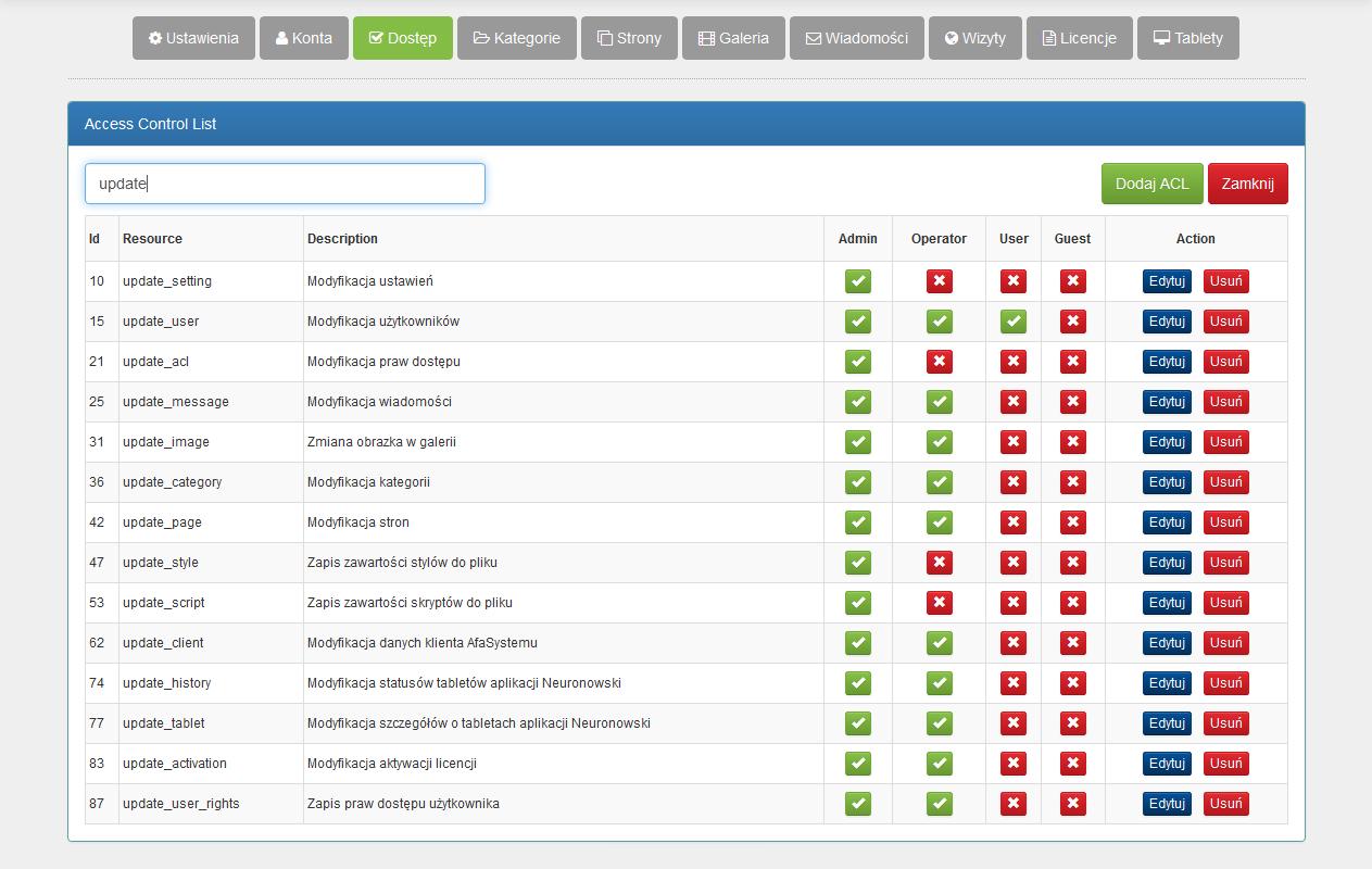 Angular CMS - Access Control List